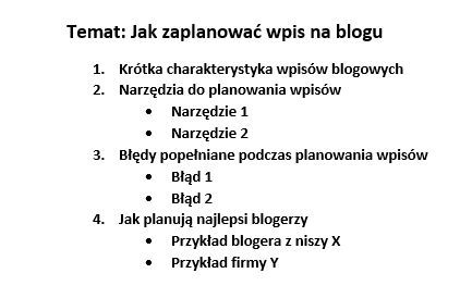 plan wpisu na blogu