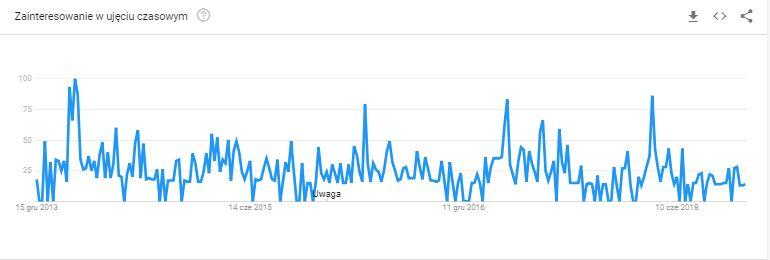 analiza trendów