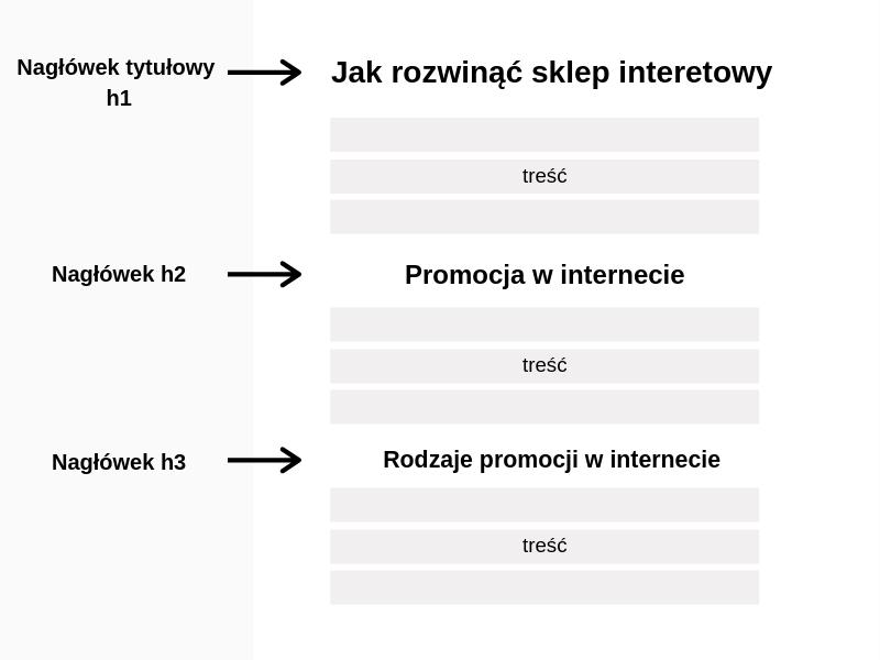 nagłówki struktura hierarchii